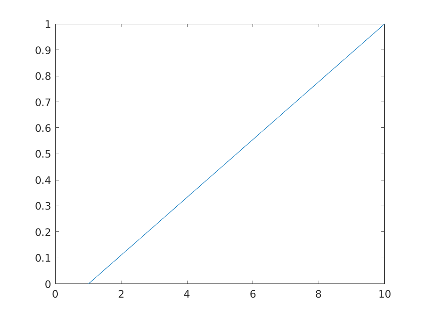 Using MATLAB with Jupyter Notebook